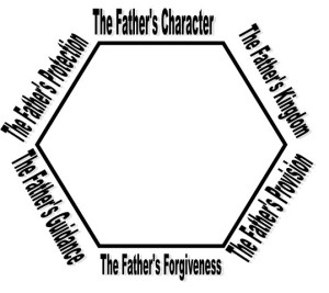 Hexagon Lords Prayer